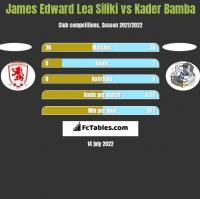 James Edward Lea Siliki vs Kader Bamba h2h player stats