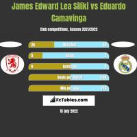 James Edward Lea Siliki vs Eduardo Camavinga h2h player stats