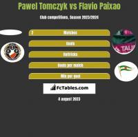 Pawel Tomczyk vs Flavio Paixao h2h player stats