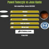 Pawel Tomczyk vs Jose Kante h2h player stats