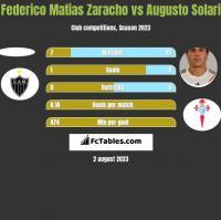 Federico Matias Zaracho vs Augusto Solari h2h player stats