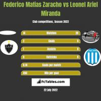Federico Matias Zaracho vs Leonel Ariel Miranda h2h player stats