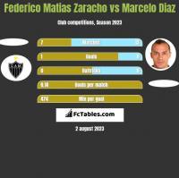 Federico Matias Zaracho vs Marcelo Diaz h2h player stats
