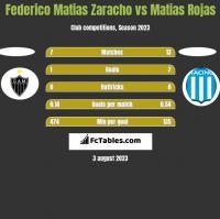 Federico Matias Zaracho vs Matias Rojas h2h player stats