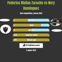 Federico Matias Zaracho vs Nery Dominguez h2h player stats
