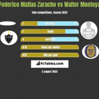 Federico Matias Zaracho vs Walter Montoya h2h player stats