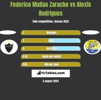 Federico Matias Zaracho vs Alexis Rodrigues h2h player stats