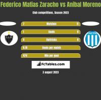 Federico Matias Zaracho vs Anibal Moreno h2h player stats