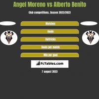 Angel Moreno vs Alberto Benito h2h player stats