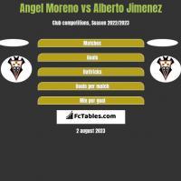 Angel Moreno vs Alberto Jimenez h2h player stats