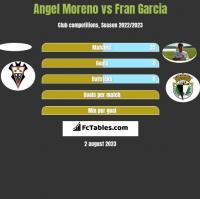 Angel Moreno vs Fran Garcia h2h player stats
