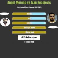 Angel Moreno vs Ivan Kecojevic h2h player stats
