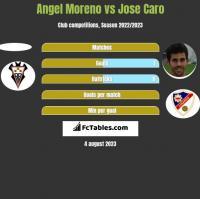 Angel Moreno vs Jose Caro h2h player stats