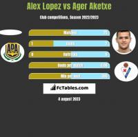 Alex Lopez vs Ager Aketxe h2h player stats