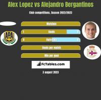 Alex Lopez vs Alejandro Bergantinos h2h player stats