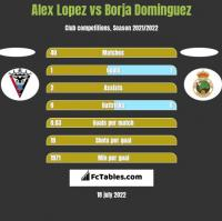 Alex Lopez vs Borja Dominguez h2h player stats