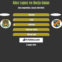Alex Lopez vs Borja Galan h2h player stats