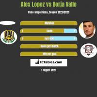 Alex Lopez vs Borja Valle h2h player stats