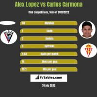 Alex Lopez vs Carlos Carmona h2h player stats