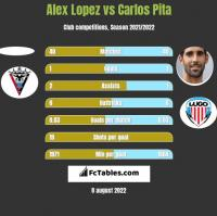 Alex Lopez vs Carlos Pita h2h player stats
