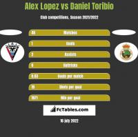 Alex Lopez vs Daniel Toribio h2h player stats