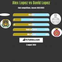 Alex Lopez vs David Lopez h2h player stats