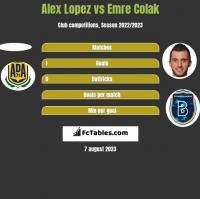 Alex Lopez vs Emre Colak h2h player stats