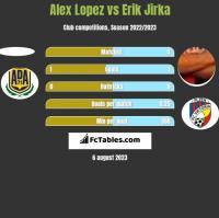 Alex Lopez vs Erik Jirka h2h player stats