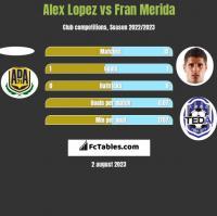 Alex Lopez vs Fran Merida h2h player stats