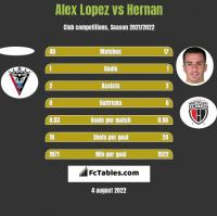 Alex Lopez vs Hernan Santana h2h player stats