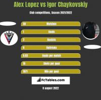 Alex Lopez vs Igor Chaykovskiy h2h player stats