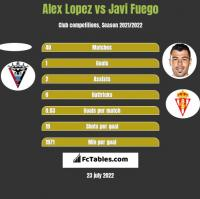 Alex Lopez vs Javi Fuego h2h player stats