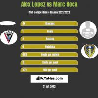 Alex Lopez vs Marc Roca h2h player stats