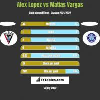 Alex Lopez vs Matias Vargas h2h player stats