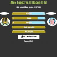 Alex Lopez vs El Hacen El Id h2h player stats