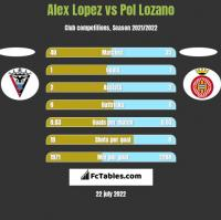 Alex Lopez vs Pol Lozano h2h player stats