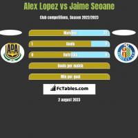 Alex Lopez vs Jaime Seoane h2h player stats
