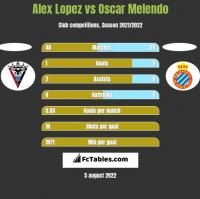 Alex Lopez vs Oscar Melendo h2h player stats