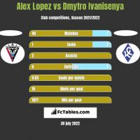 Alex Lopez vs Dmytro Ivanisenya h2h player stats