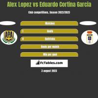 Alex Lopez vs Eduardo Cortina Garcia h2h player stats