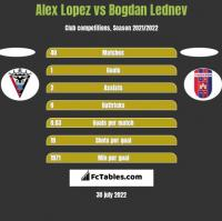 Alex Lopez vs Bogdan Lednev h2h player stats
