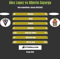 Alex Lopez vs Alberto Cayarga h2h player stats