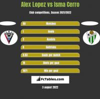 Alex Lopez vs Isma Cerro h2h player stats