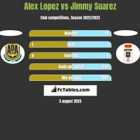 Alex Lopez vs Jimmy Suarez h2h player stats
