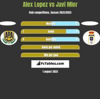 Alex Lopez vs Javi Mier h2h player stats
