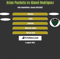 Arian Pucheta vs Gianni Rodriguez h2h player stats