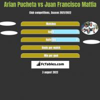 Arian Pucheta vs Juan Francisco Mattia h2h player stats