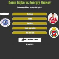 Denis Gojko vs Gieorgij Żukow h2h player stats