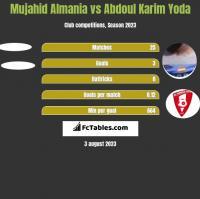 Mujahid Almania vs Abdoul Karim Yoda h2h player stats