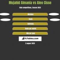 Mujahid Almania vs Aleo Cisse h2h player stats